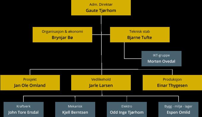 Organisasjonskart Sira-Kvina